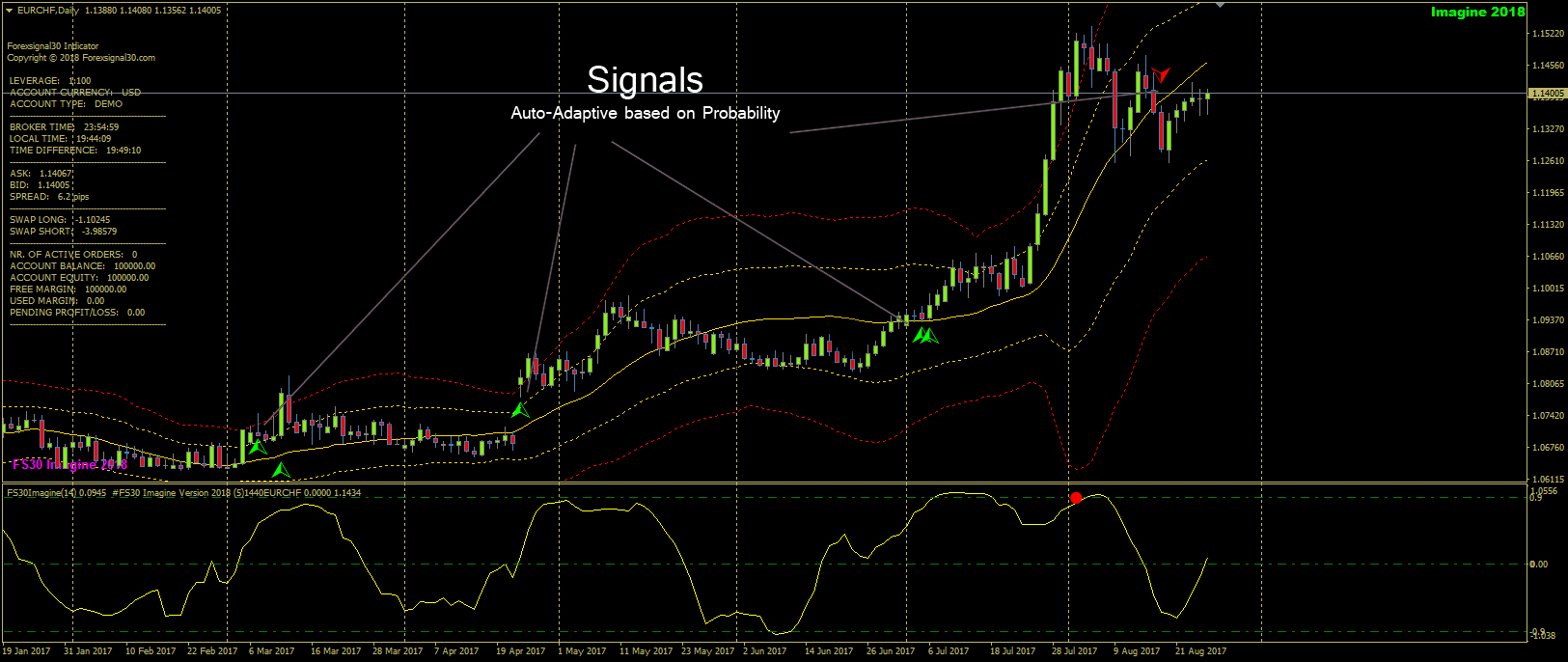 Forex Signal 30 Imagine (3)