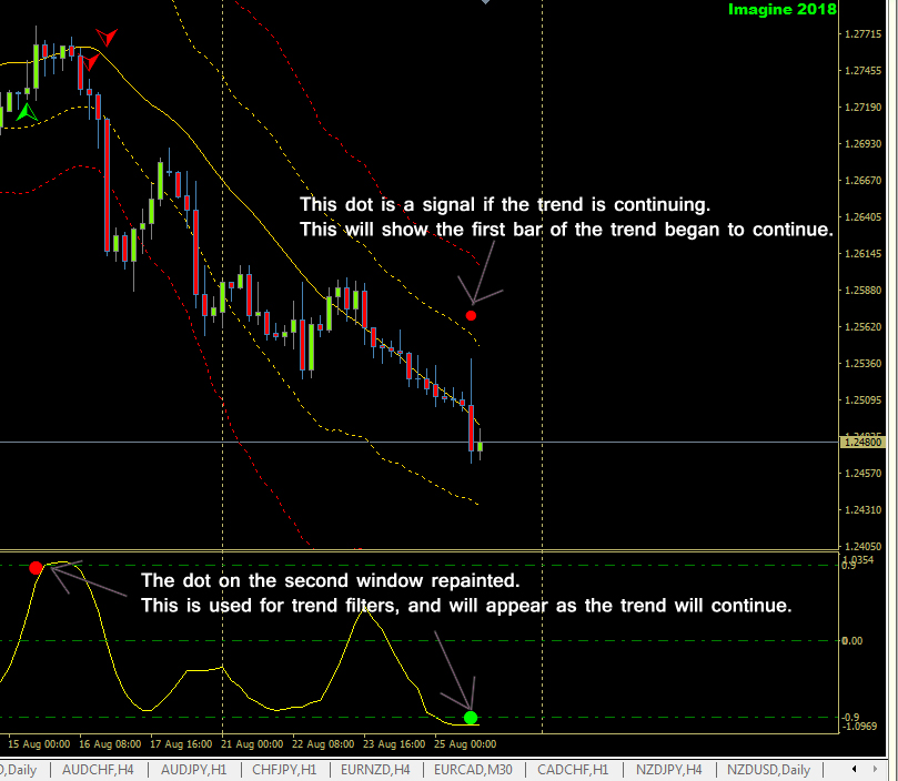 Forex signal 30 manual lift best indicators for scalping forex