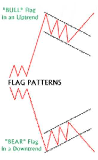 Flag Patterns