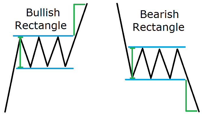 Forex Rectangle Chart Pattern