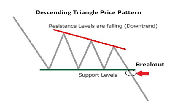 Forex Chart Pattern