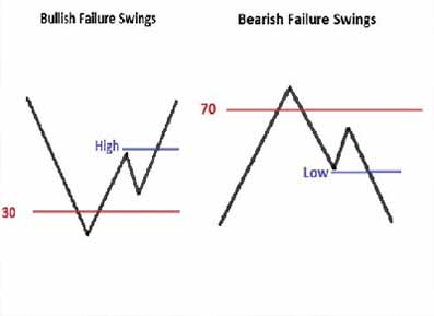 What And How Forex Failure Swings The Best Forex Signals 2019