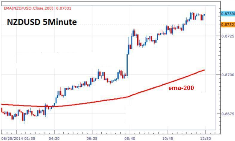 forex trend