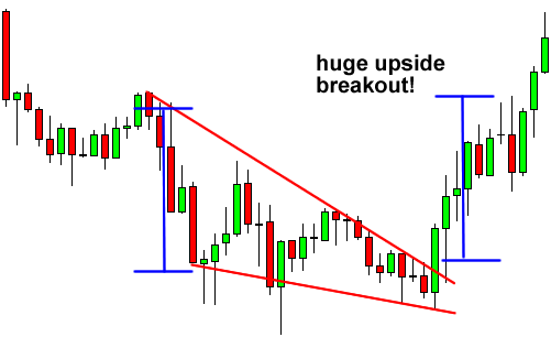Falling wedge forex patterns