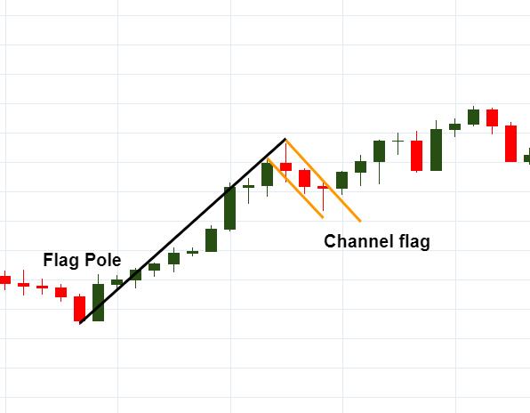 Forex Flag Patterns