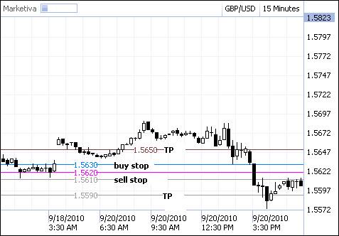 forex gap