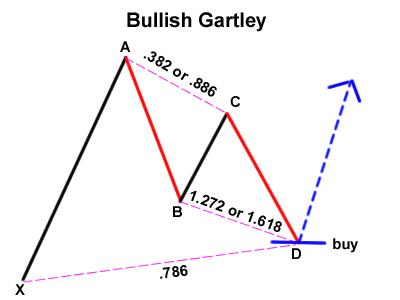 Bullish Gartley