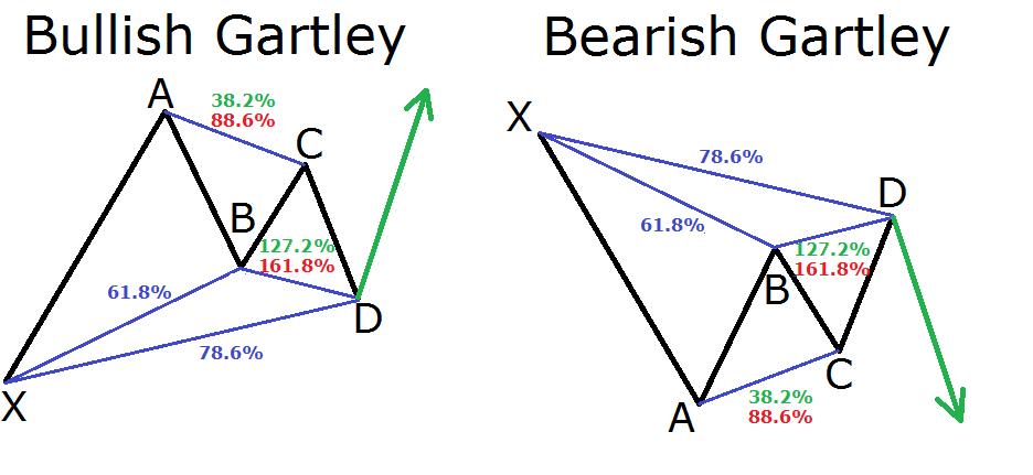 Gargley Chart Pattern