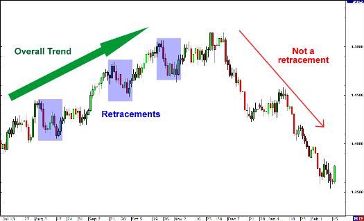 Retracement or Reversal