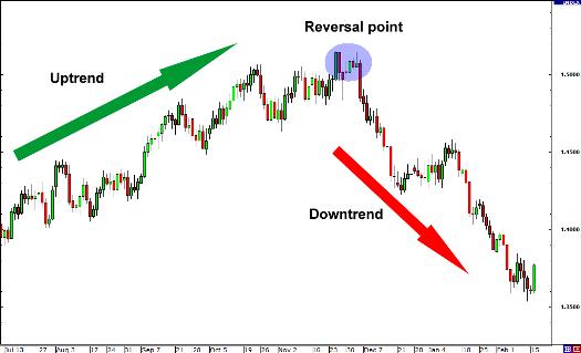 Reversal pattern