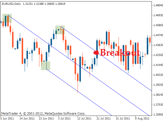 forex mt4 indicator
