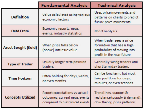 Table of types of forex traders