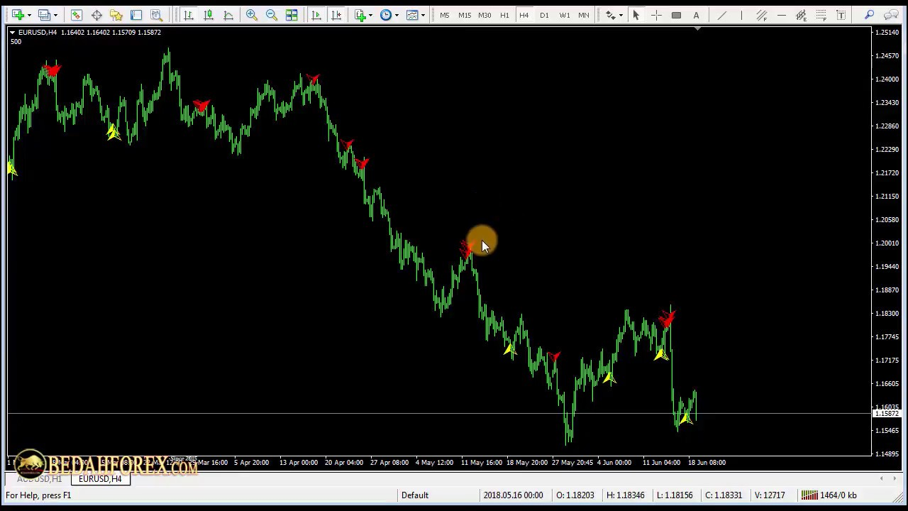 Forex Indicator MT4. 5 Reversal Bars - Link Download + How to Trade