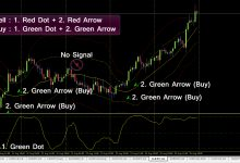 Expert Advice To Help You Trade In Forex Successfully